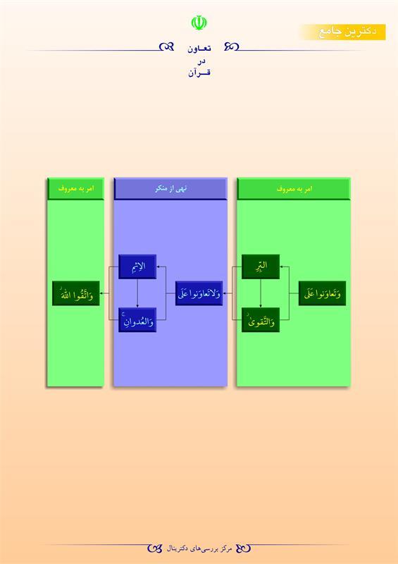 تعاون در قرآن