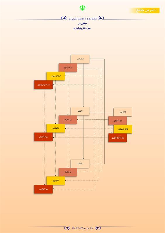 شبکه خرد و اندیشه کاربردی مبتنی بر بیو دکترینولوژی