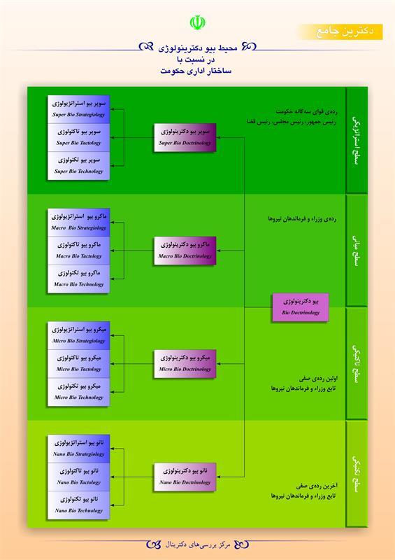 محیط بیو دکترینولوژی در نسبت با ساختار اداری حکومت