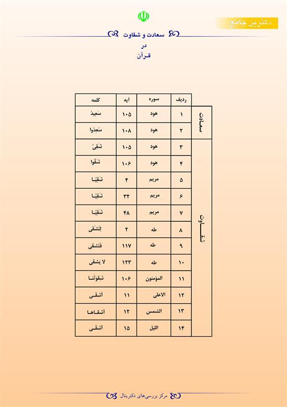 سعادت و شقاوت در قرآن