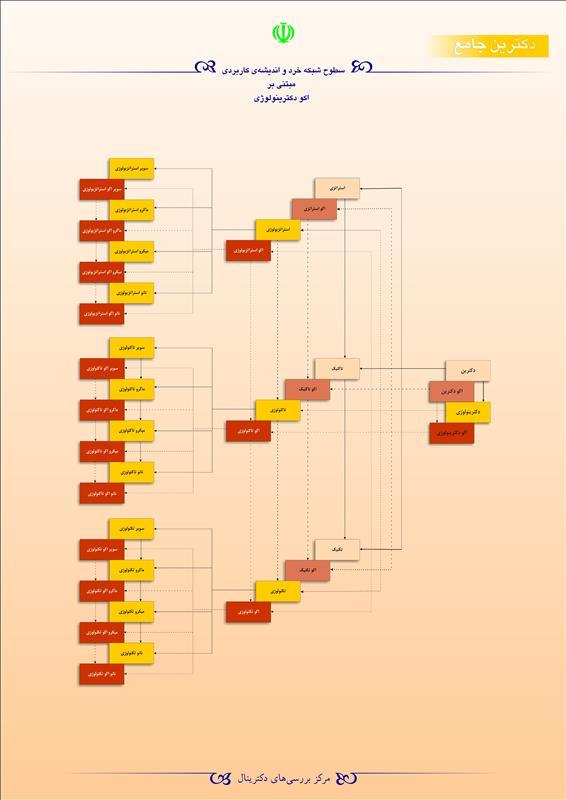 سطوح شبکه خرد و اندیشه کاربردی مبتنی بر اکو دکترینولوژی