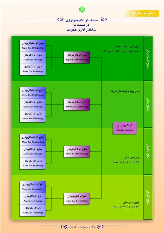 محیط اکو دکترینولوژی در نسبت با ساختار اداری حکومت