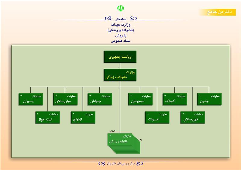 ساختار وزارت حیات (خانواده و زندگی) با روش ستاد عمومی