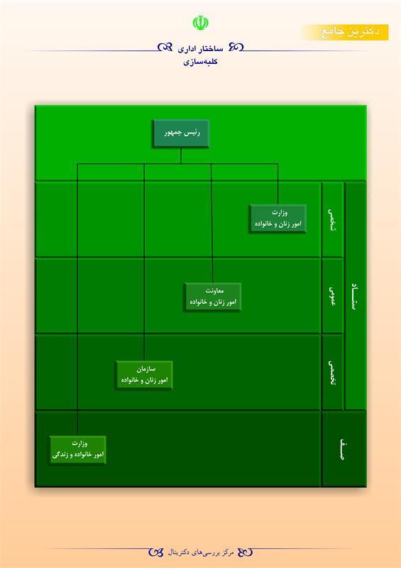 ساختار اداری کلبه سازی