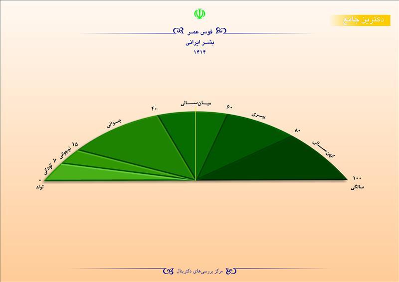 قوس عمر بشر ایرانی 1414