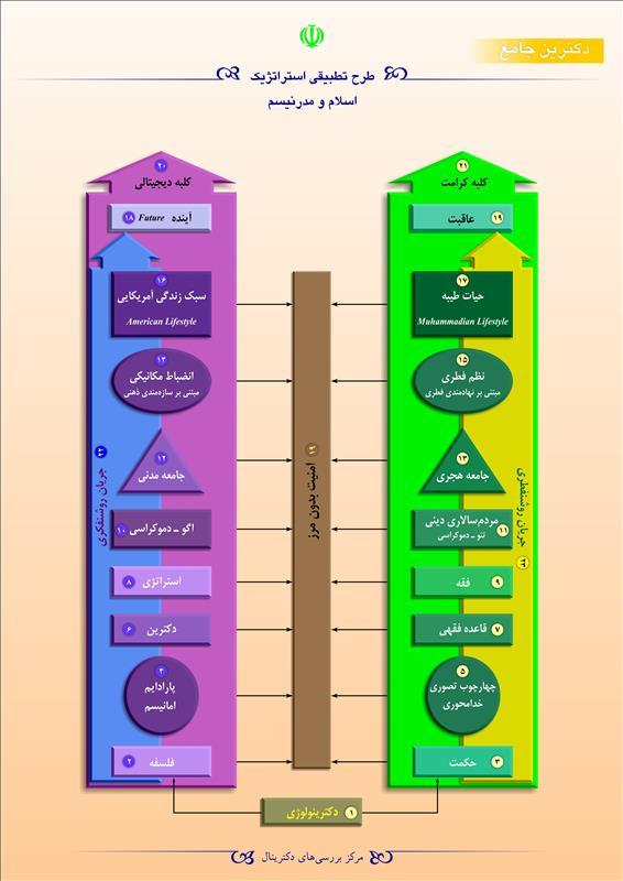 طرح تطبیقی استراتژیک اسلام و مدرنیسم