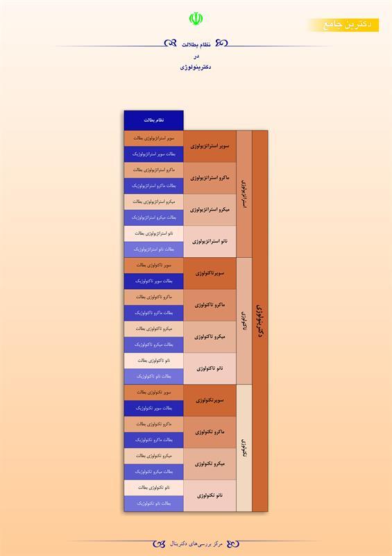 نظام بطالت در دکترینولوژی