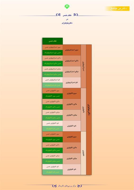 نظام خمس در دکترینولوژی