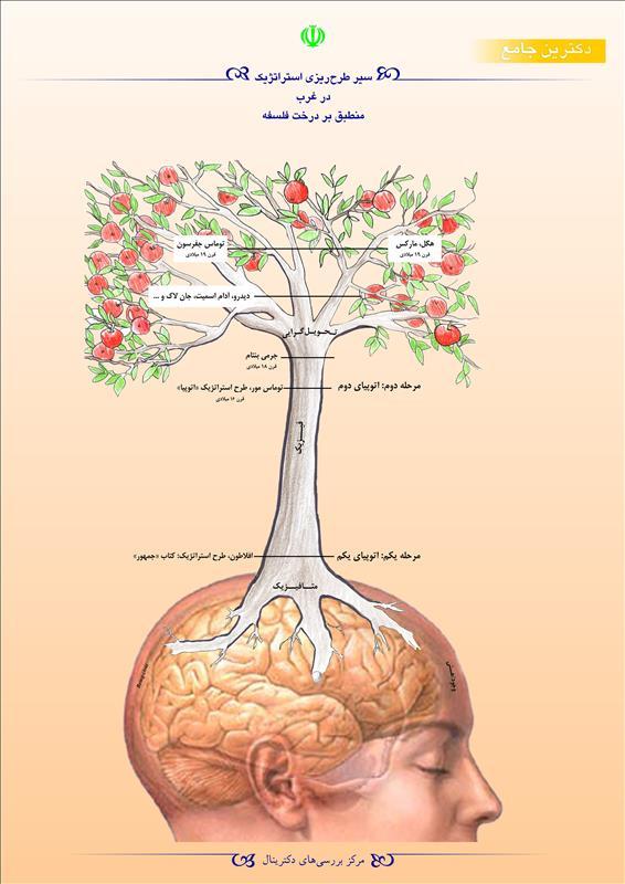 سیر طرحریزی استراتژیک در غرب منطبق بر درخت فلسفه