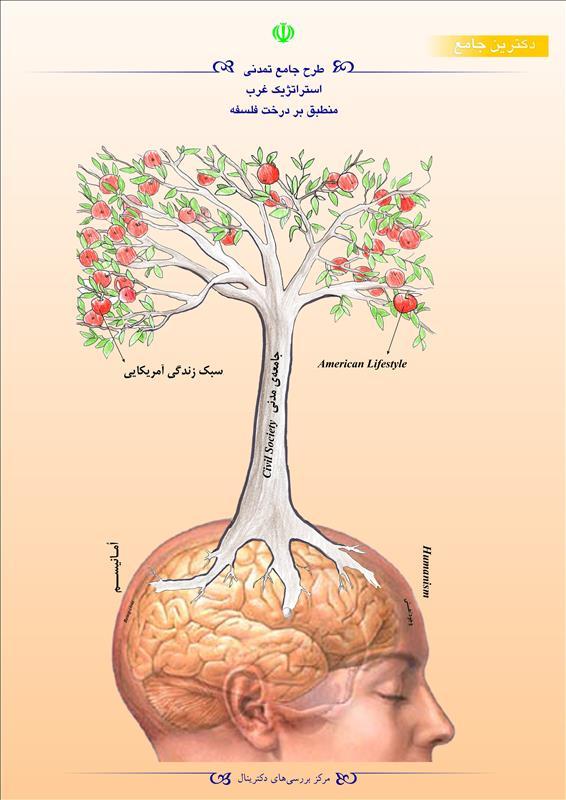 طرح جامع تمدنی استراتژیک غرب منطبق بر درخت فلسفه