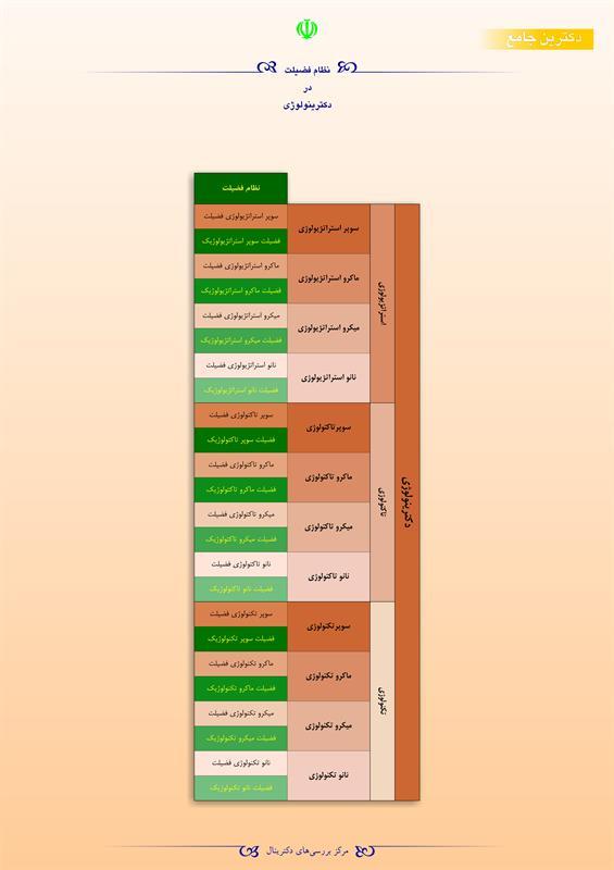 نظام فضیلت در دکترینولوژی